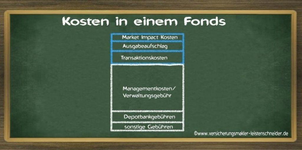 Schaubild Alle Kostenpositionen bei einem Aktienfonds