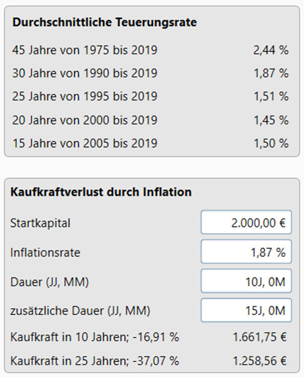 Inforgrafik KAufkraft BU-Rente Inflation