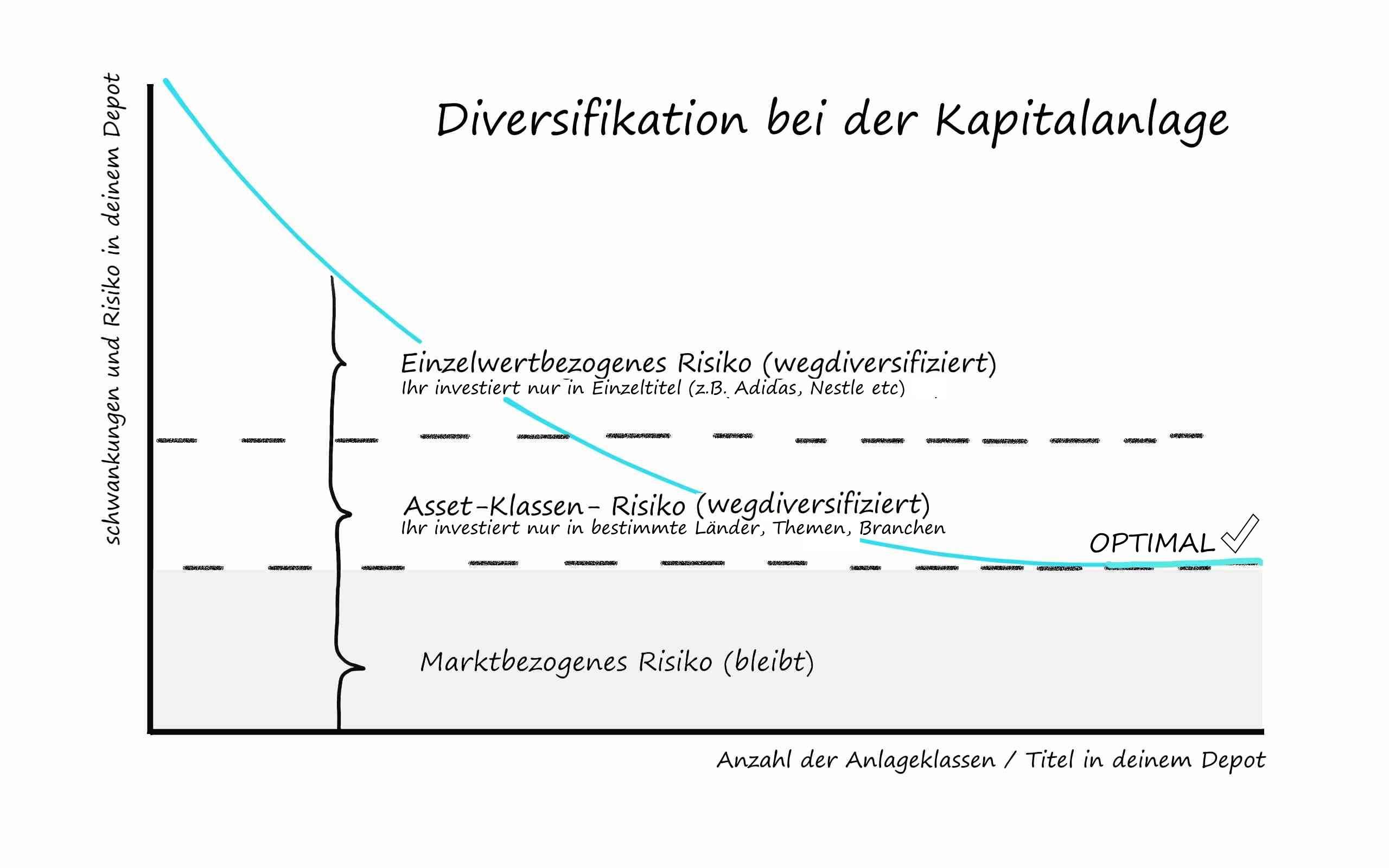 Sinnvolle Diversifikation der Kapitalanlage / Investments und deren Nutzen