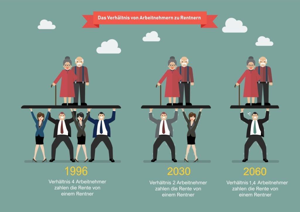 Anzahl Rentner und Arbeitnehmer