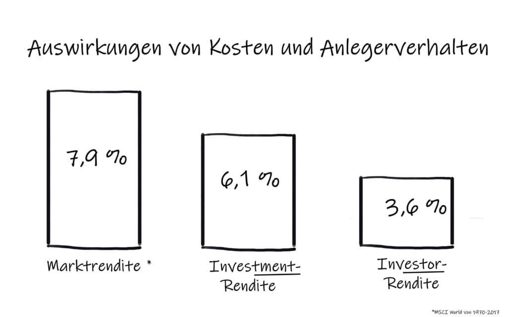 Kosten Anlegerverhalten Rendite Grafik