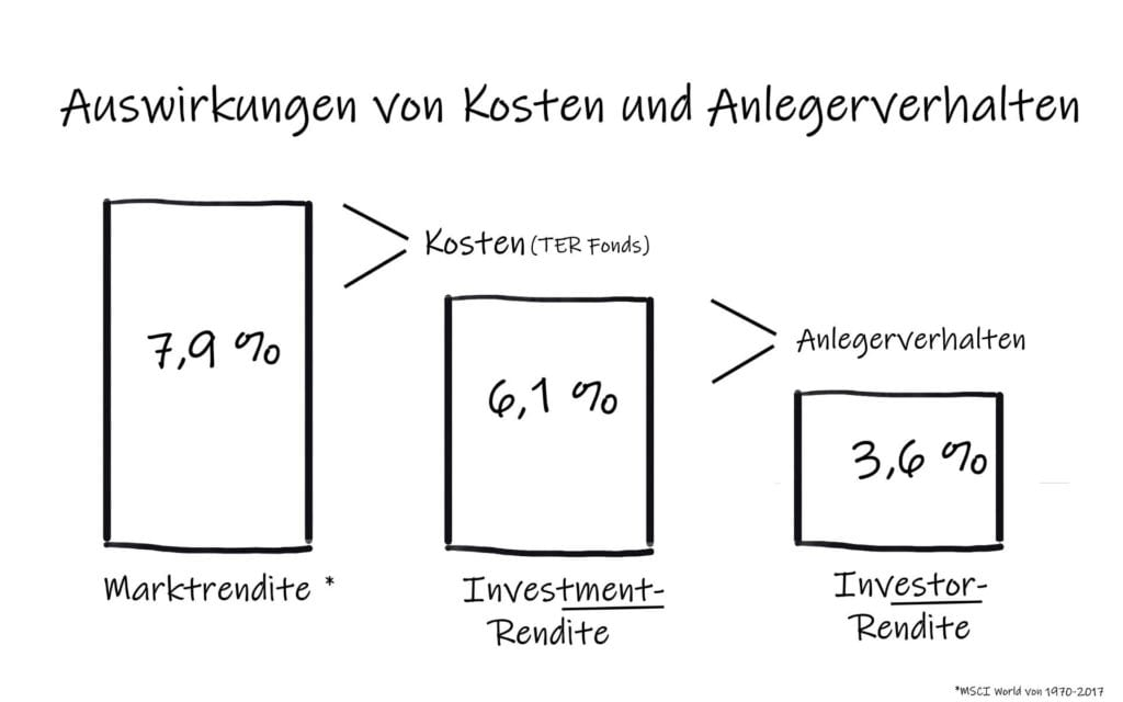 Kosten Anlegerverhalten Rendite Grafik mit Gaps