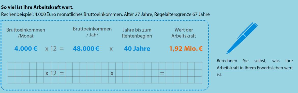 Berechnungsvorlage für die BU-Versicherung und den Wert der Arbeitskraft
