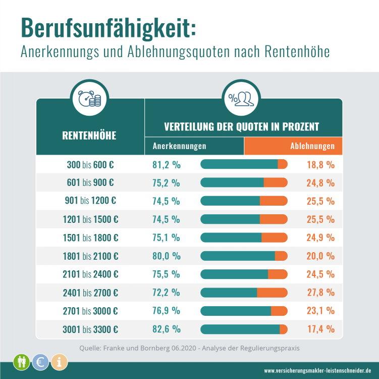 Wieviel BU-Renten werden abgelehnt 2020